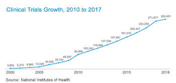 Clinical trials growth chart from 2010 to 2017.