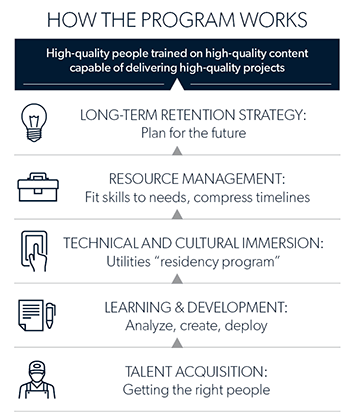 Infographic with icons and text that illustrates how the accelerated talent apprenticeship program works